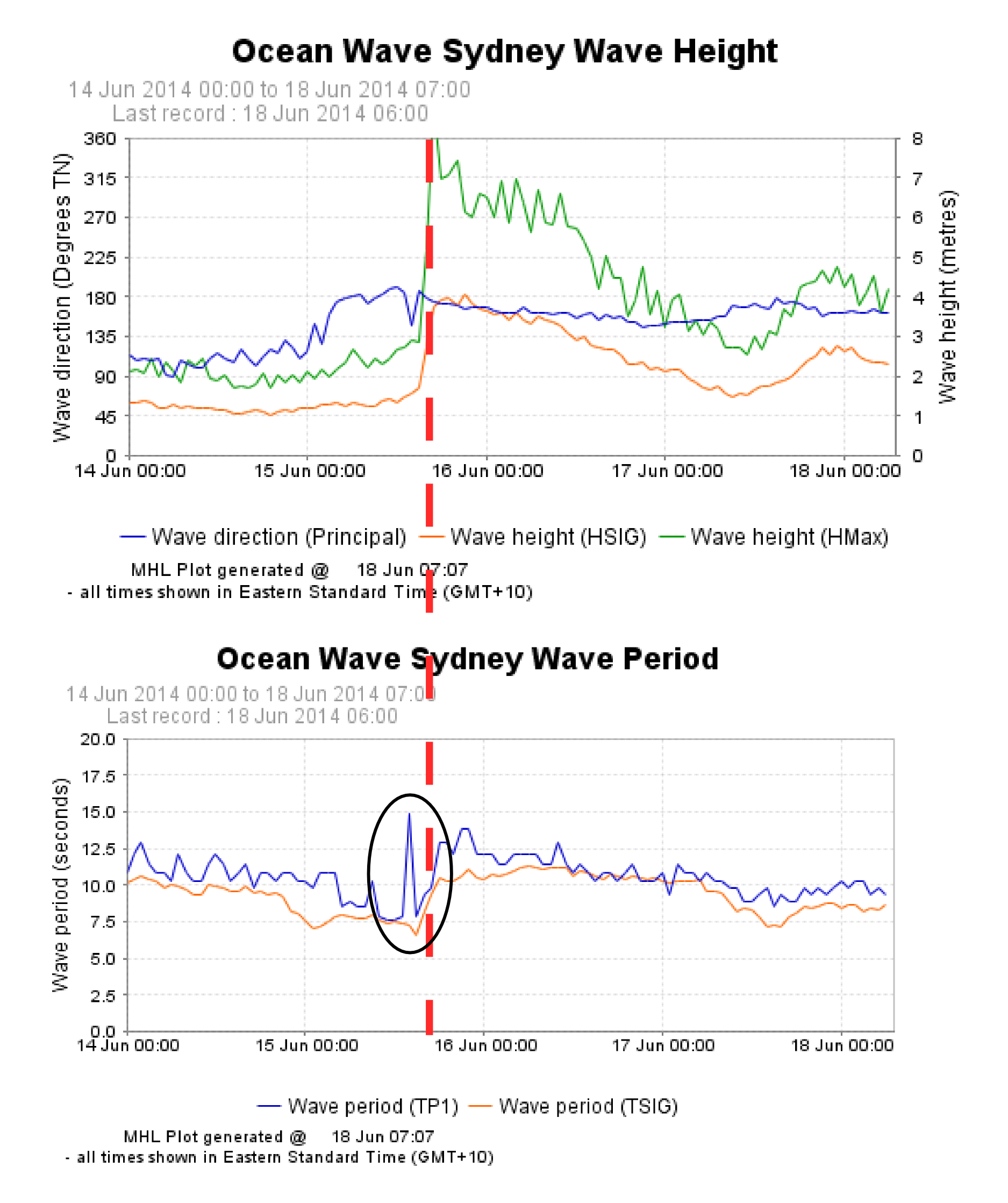Brief anatomy of swell: a Sydney storm event | Geocoastal Research Group